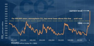 Carbon Dioxide Levels in the Atmosphere