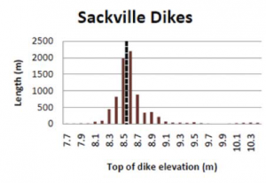 The average height of dykes around Sackville is 8.6 m.